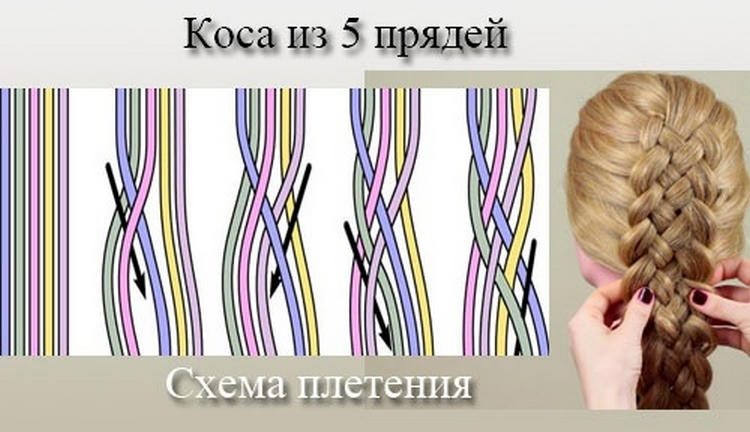 Коса из 5 прядей: схема плетения