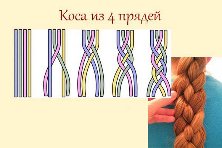 Косички на средние волосы пошагово